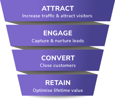 Growth Marketing Sales Funnel