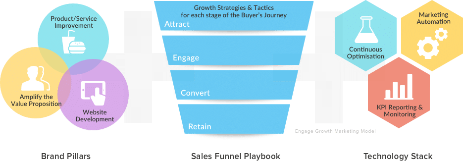 Optimised Sales Funnel