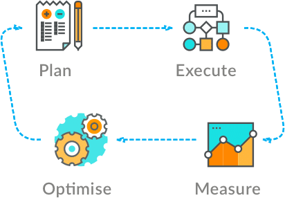 Experiments and Growth Marketing