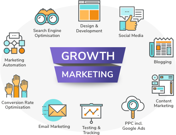 Growth Marketing Playbook Diagram