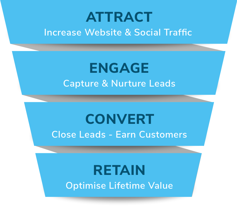 Engage Growth Marketing Sales Funnel