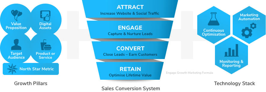 Engage Growth Marketing Formula to scale your business
