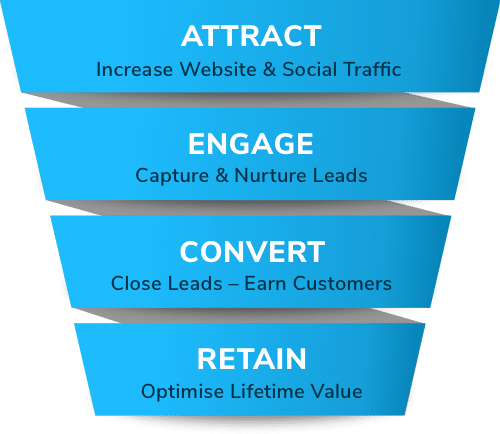Engage Digital Marketing Agency – our sales funnel conversion system